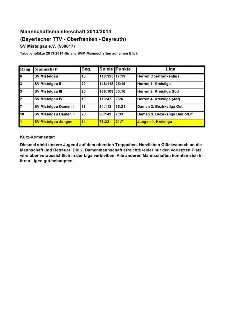 Ergebnistabellen2014auf einen Blick